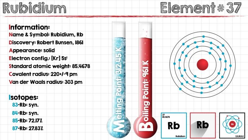 Header of rubidium