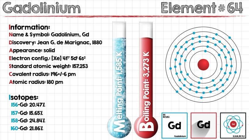 Header of gadolinium